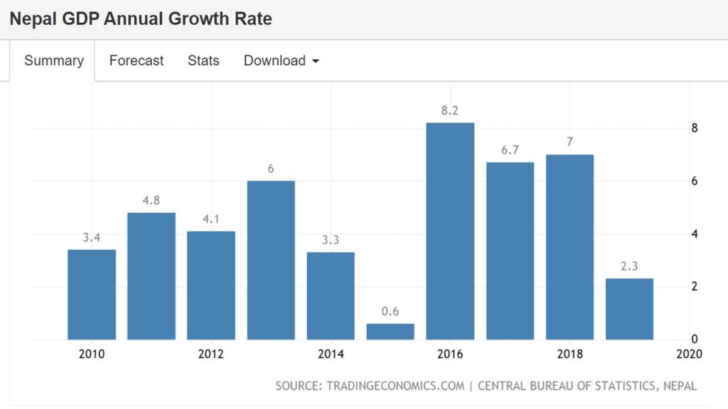 Nepal-GDP Growth-Annual